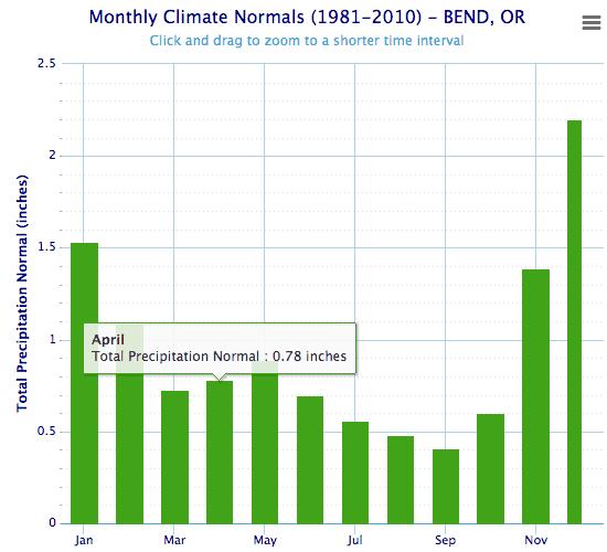 Bend Average Precipitation Graph