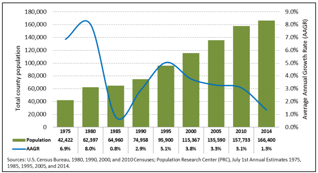 Bend Oregon Population Trend